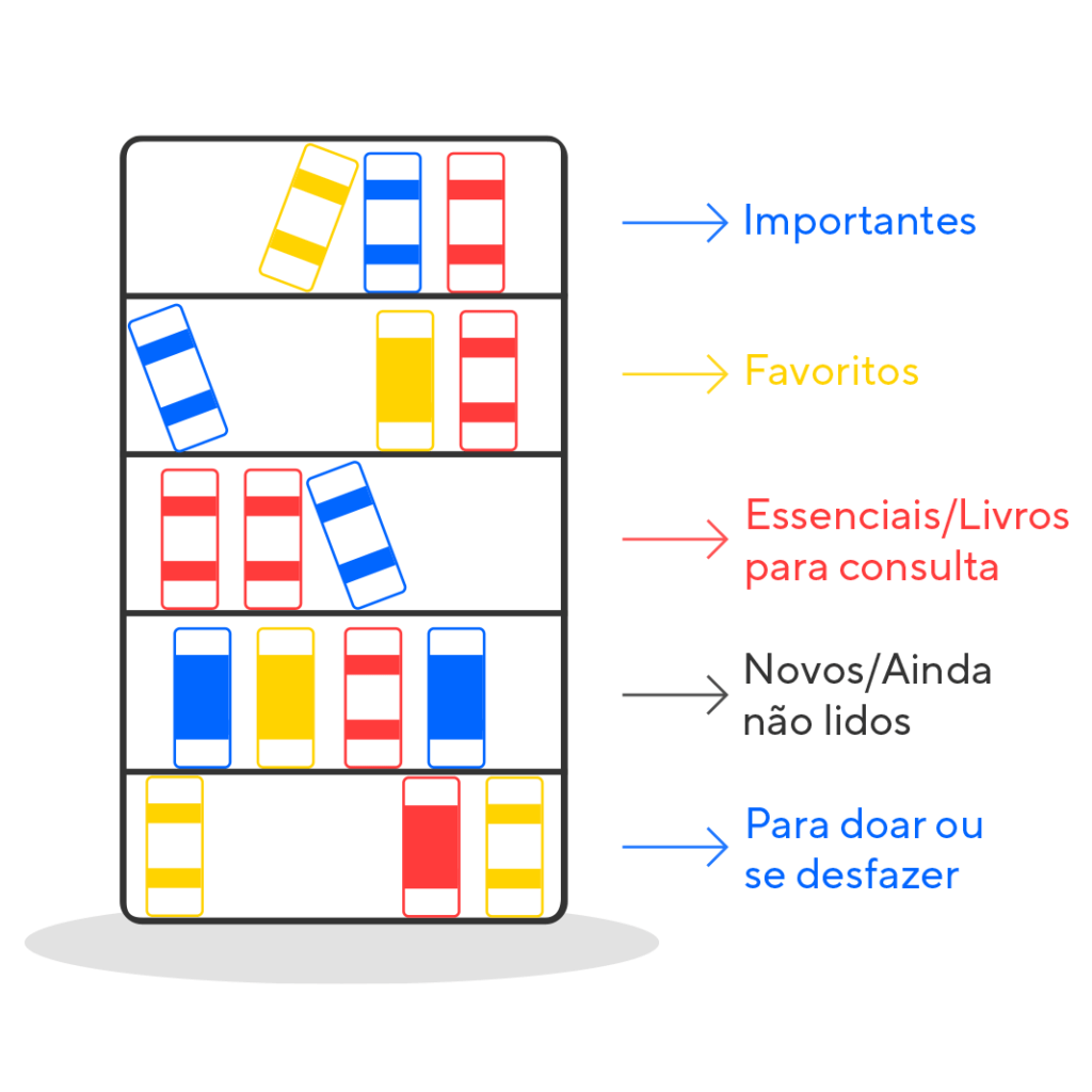 Illustration with home library organization scheme. From bottom to top, the indications on each of the shelves are: to give away or to discard - new/not yet read - essential/books for reference - favorites - important